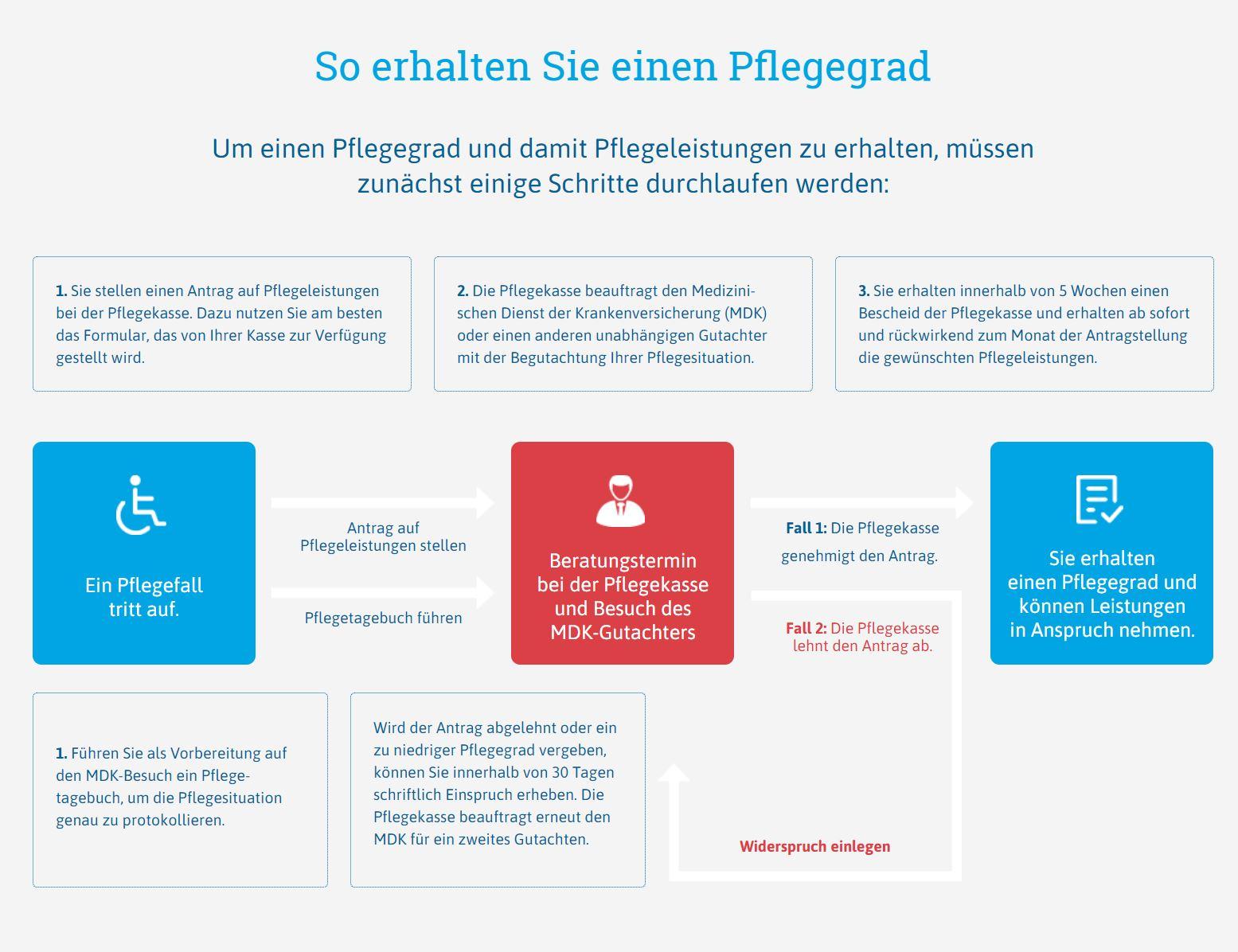 Atemberaubend Pflege Grad Ideen - Physiologie Von Menschlichen ...